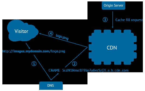 cdn-request-flow